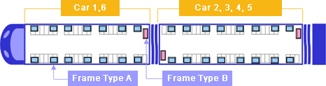 Car 1,6 : Frame Type A / Car 2,3,4,5 : Frame Type B